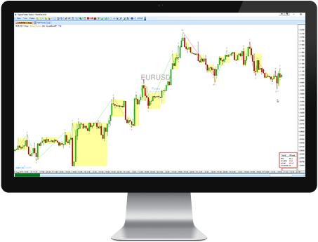 Marktphasen Markttechnik