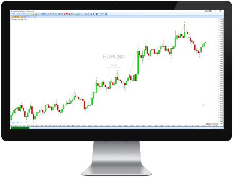 Markttechnik Trenderkennung